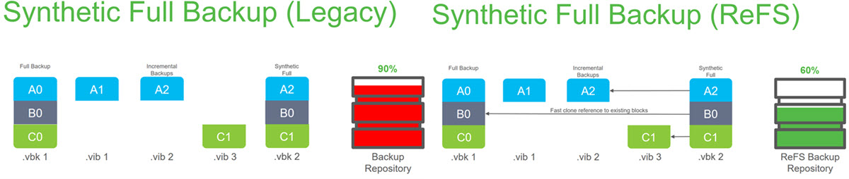Veeam And ReFS Best Practices and Benefits | ESX Virtualization