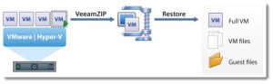 VeeamZip - Free Backup Tool for VMware and Hyper-V