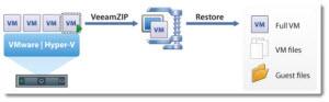 VeeamZip - Free Backup Tool for VMware and Hyper-V