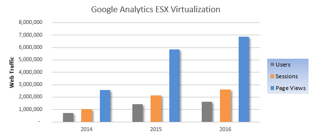 ESX Virtualization Web Traffic