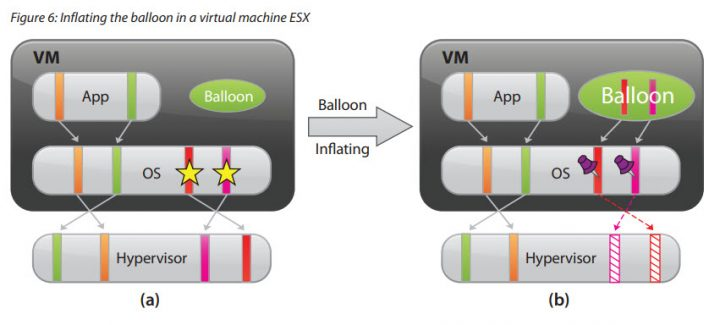 What is VMware Memory Ballooning