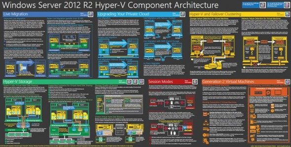 Free Windows Server 2012 R2 Poster