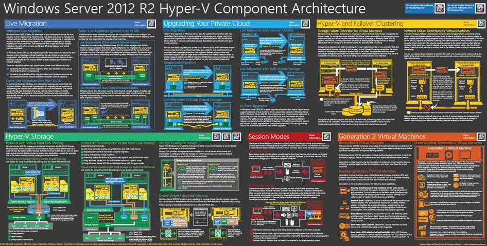 Windows Server Hyper-V 2012 R2 Poster of component architecture