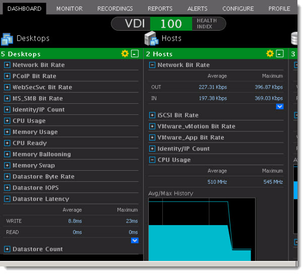 Xangati VDI Dashboard monitors VDI sessions through PCoIP protocol