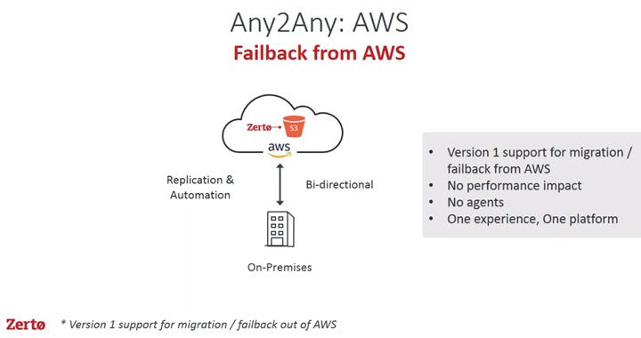 Zerto Failback from AWS