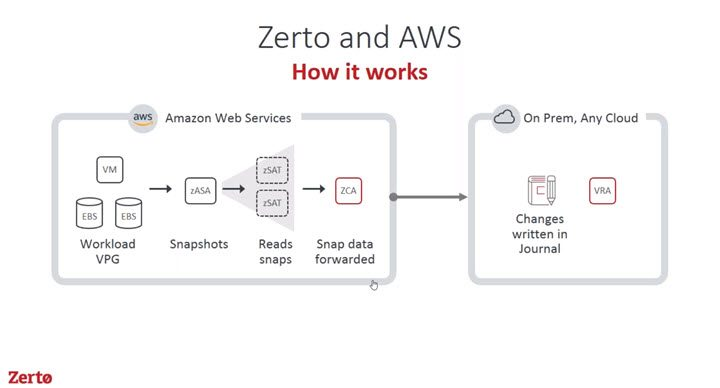 Zerto Failback from AWS details