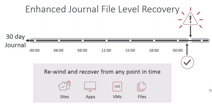 Zerto Journal File Level Restore - JFLR