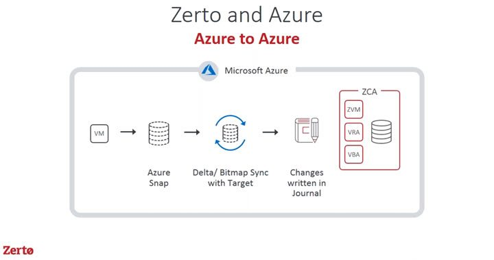 Zerto and Azure details