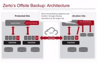 Zerto Offsite Backup Architecture