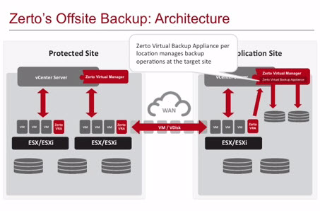 Zerto 3.5 Integrates Offsite Backup To The Replication ...