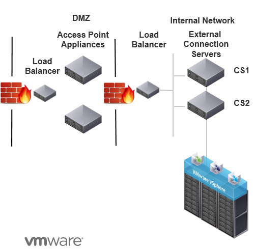 VMware Horizon Access Point