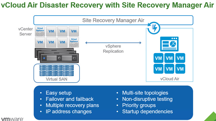 VMware SRM and vCloud Air