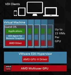 AMD Multiuser support with vDGA