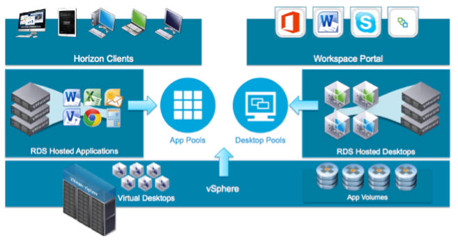 VMware App Volumes