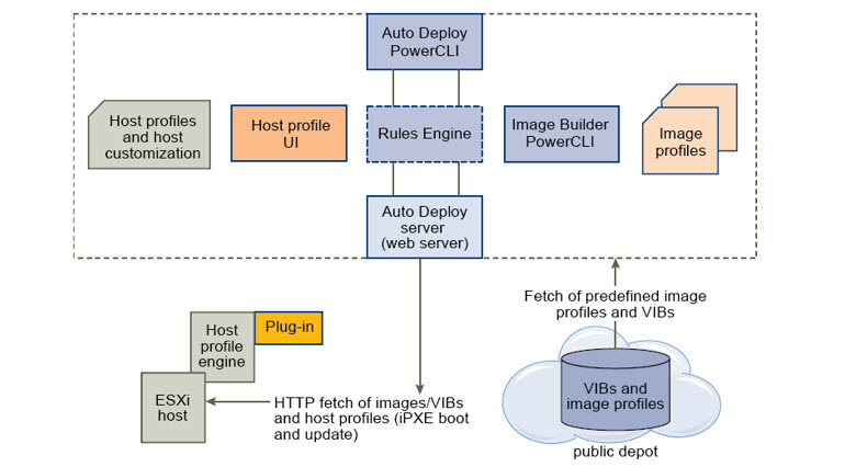 Autodeploy Architecture