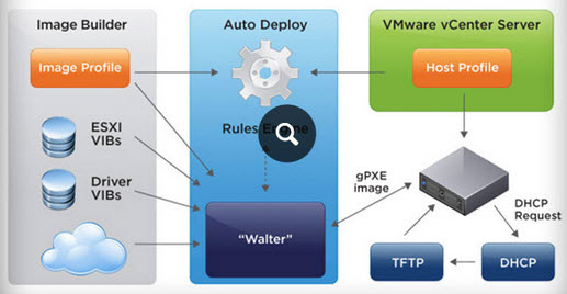 VMware Autodeploy architecture