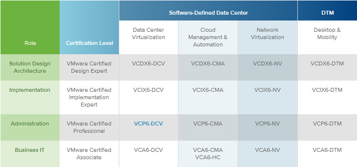 Vcp 6 exam available whats your options esx virtualization vmware certification roadmap malvernweather Choice Image