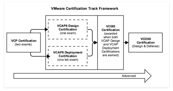 VCAP6 Certification Path
