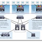 Cisco Nexus 1000v training
