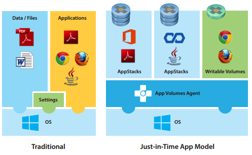 App Volumes deployment Guide