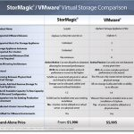 SvSAN by Stormagic is VMware Ready for vSphere 5