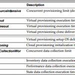VCP6-CMA Objective 1.4 – Configure vRealize Automation Settings