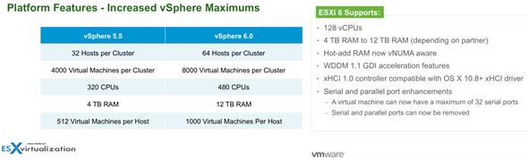 vSphere 6 Features - New Config Maximums, Long Distance