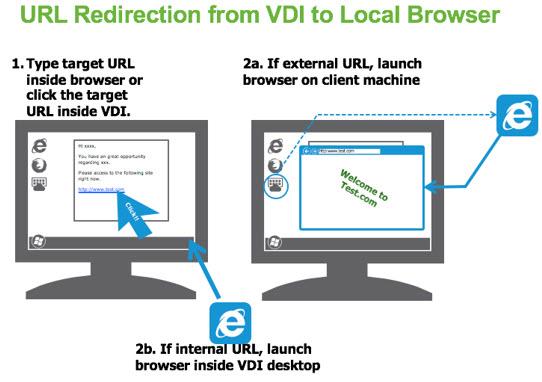 VMware Horizon 7 Details - Instant Clones, Blast Extreme ++