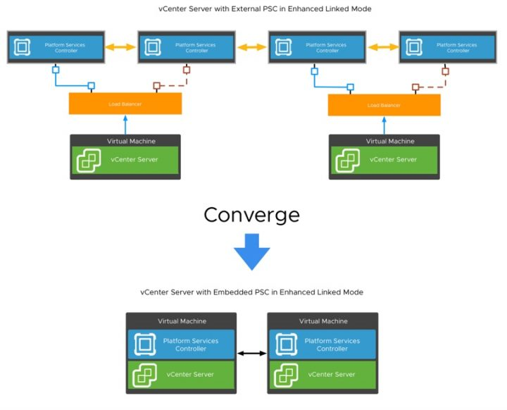 VMware vCenter Convergence Tool