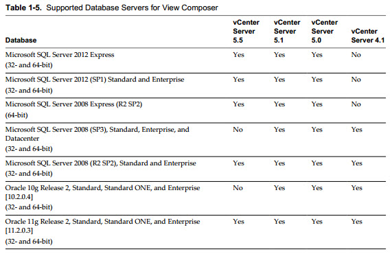 VCP6-DTM Study Guide - Supported Database Servers for View Composer