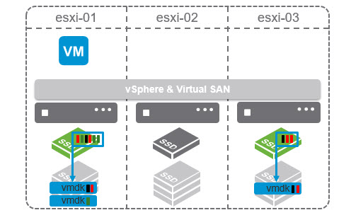 Deduplication - VMware VSAN 6.1