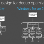 Windows Server 2016 – How to configure data deduplication