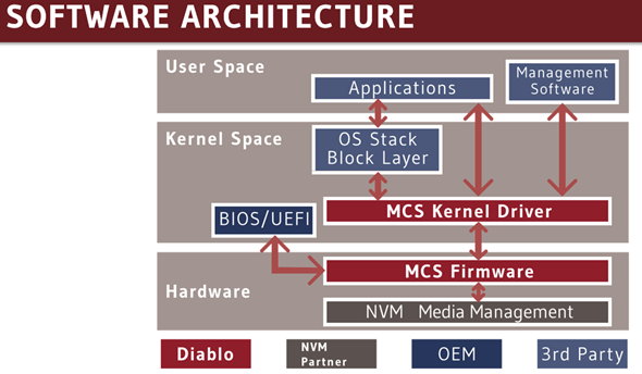 Diablo Tecnologies Software Architecture