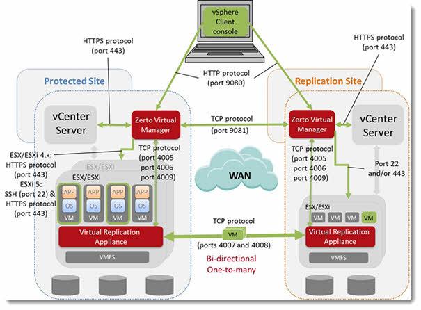 Zerto Virtual Replication 2.0 Architecture