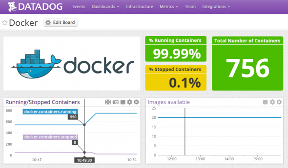 Docker with DataDog