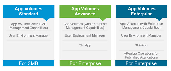 VMware App Volumes 3.0 Editions