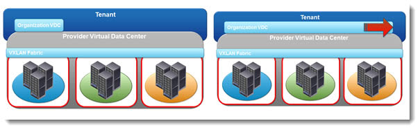 vCloud Director 5.1 - Elastic Virtual Data Center