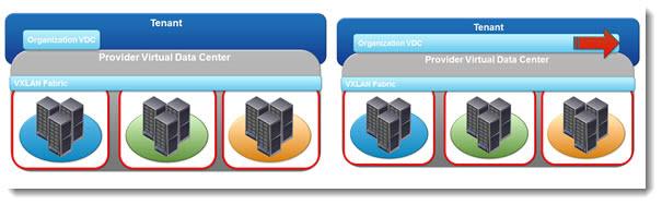 vCloud Director 5.1 - Elastic Virtual Data Center