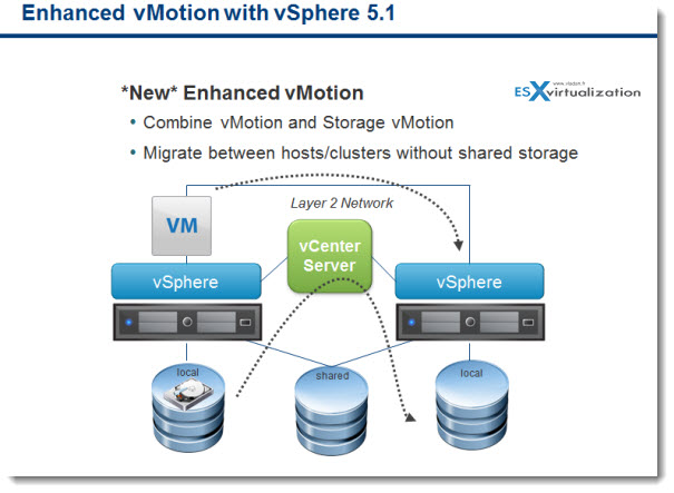 enhanced vmotion VMware Enhanced vMotion   New in vSphere 5.1