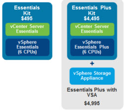 essentials VMware ESXi 5.5 free Version has no more hard limitations of 32GB of RAM