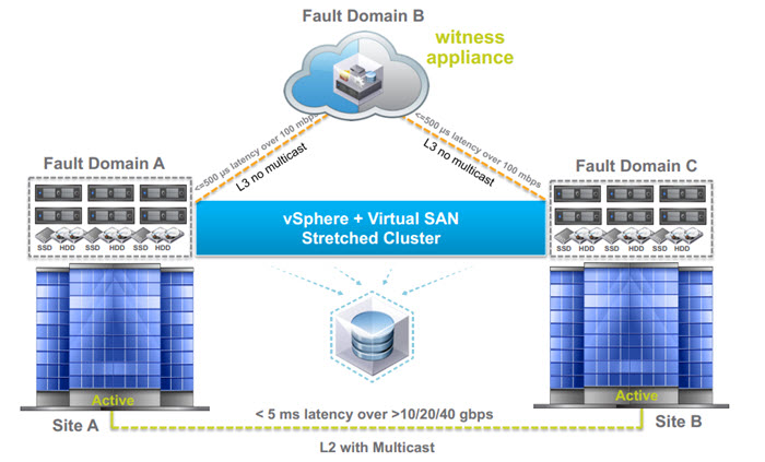 VMware VSAN Stretched Cluster