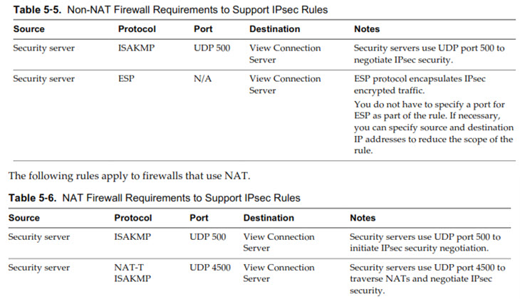 Horizon View Firewall Rules