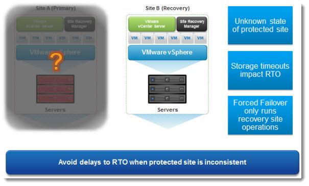 VMware SRM 5.1 - forced failover