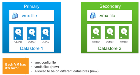 VMware vSphere 6 features - Fault tolerance