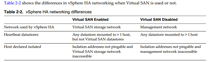VCP6-DCV differences in vSphere HA networking when Virtual SAN is used or not.