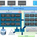 VMware Horizon Architecture