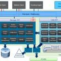 VMware Horizon Architecture