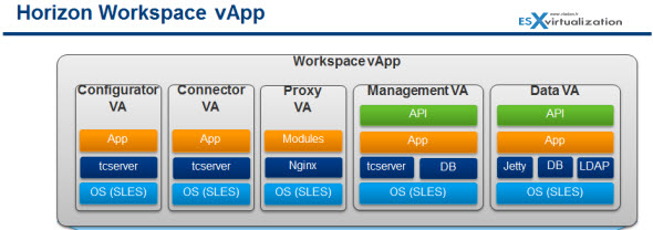 Horizon Workspace - vApp Architecture