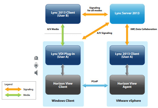 Horizon View and Microsoft Lync 2013 Architecture