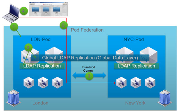 Horizon View 6 - Brokering with Cloud Pod Architecture